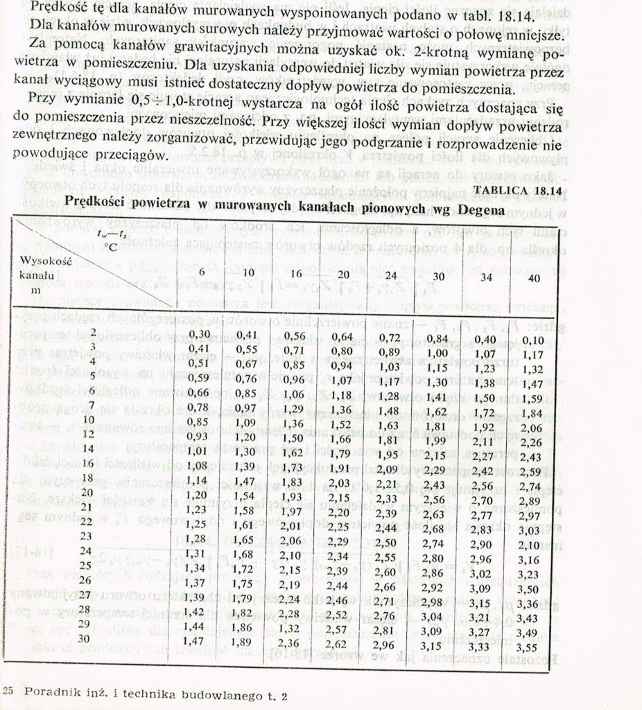 Tabela Degena przepływy powietrza w kanale